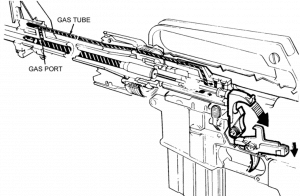 The AR gas system